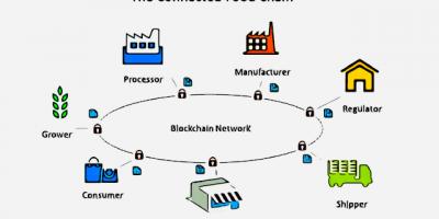 blockchain 400x200